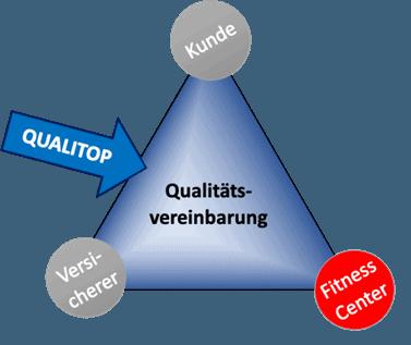 Qualittsvereinbarung